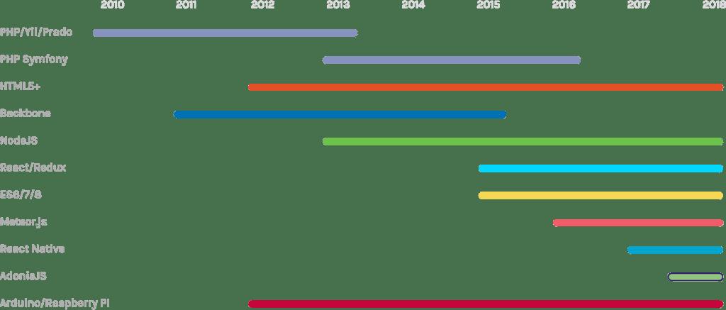 THINKSMART technologies over time